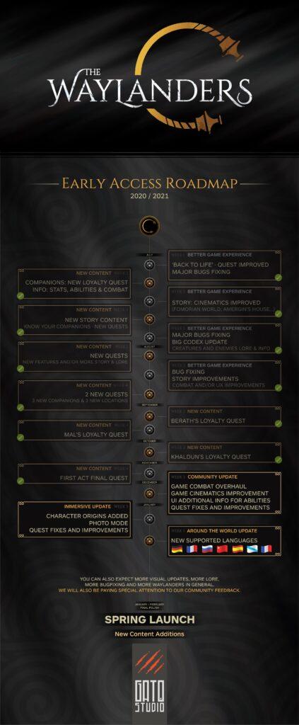 Waylanders-roadmap-2021